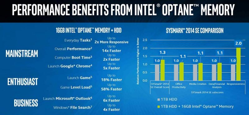 Intel Optane Memory Performance Improvements