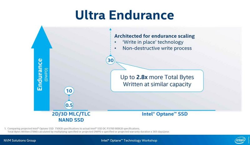 Intel Optane SSD DC P4800X 750GB V 800GB DC P3700 Endurance