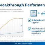 Intel Optane SSD DC P4800X Breakthrough Performance QD1 8x NAND SSD