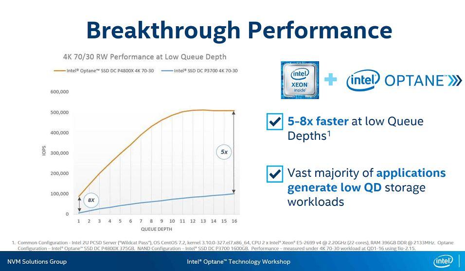 Intel Optane SSD DC P4800X Overview