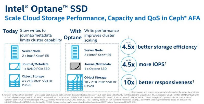 Intel Optane SSD DC P4800X Ceph Storage Performance As A Journal