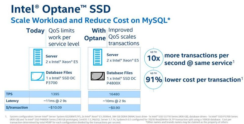 Intel Optane SSD DC P4800X MySQL Database