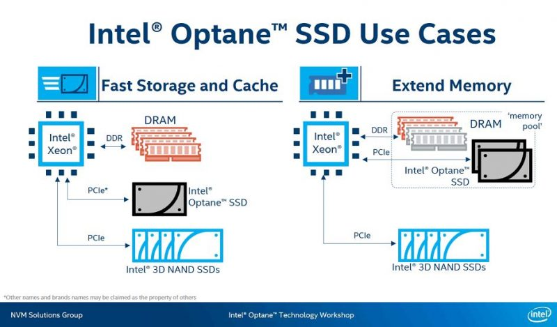 Intel Optane SSD DC P4800X Optane Use Cases