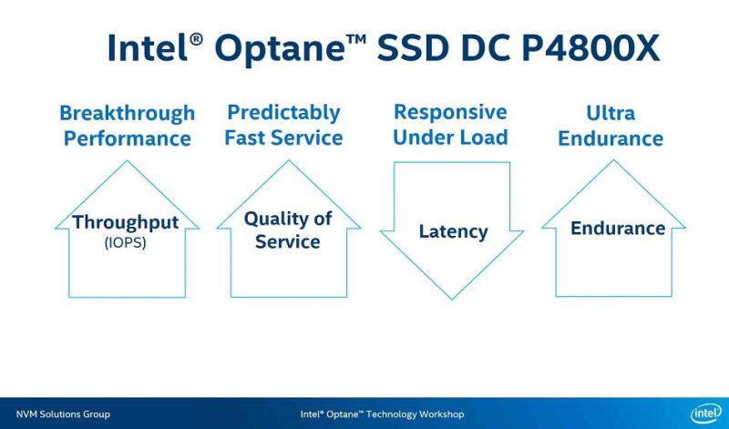 Intel Optane SSD DC P4800X Overview