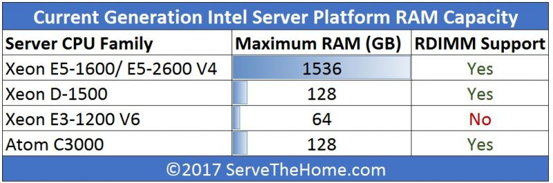 Intel Q1 2017 UP Server CPU RAM Capacity By Family