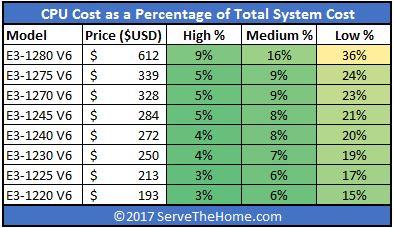 Intel Xeon E3 1200 V6 Total System Cost Comparison
