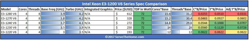 Intel Xeon E3 1200 V6 Value Comparison No GPU