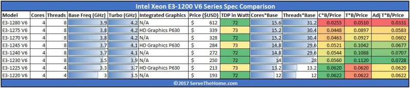 Intel Xeon E3 1200 V6 Value Comparison Summary