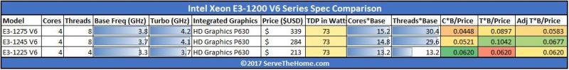 Intel Xeon E3 1200 V6 Value Comparison With GPU