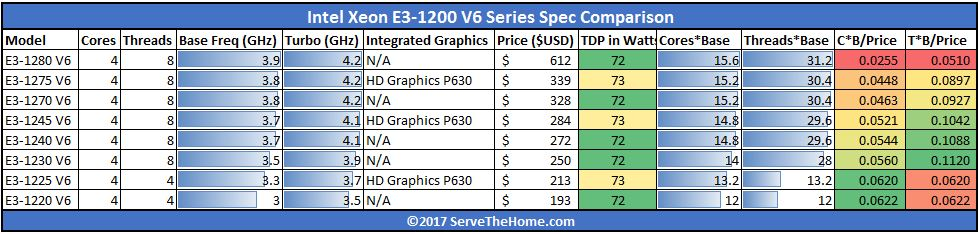 Intel Xeon E3 1200 V6 Value Comparison