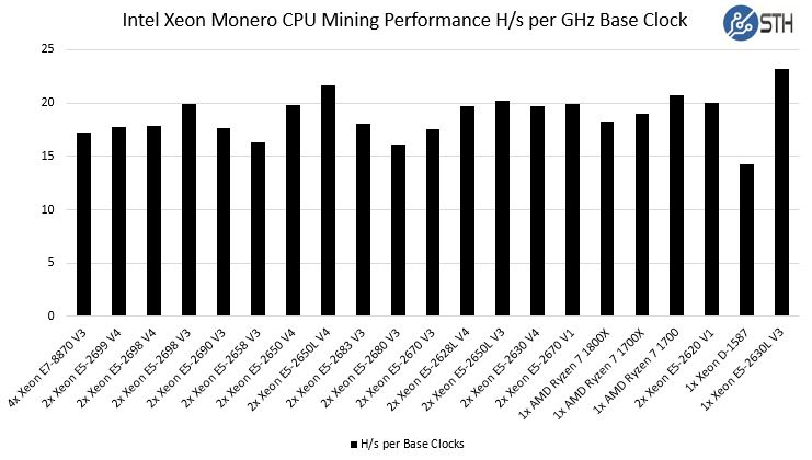 Ryzen Monero CPU Mining Performance Performance Per GHz Base Clock
