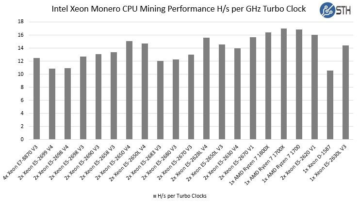 Ryzen Monero CPU Mining Performance Performance Per GHz Turbo Clock