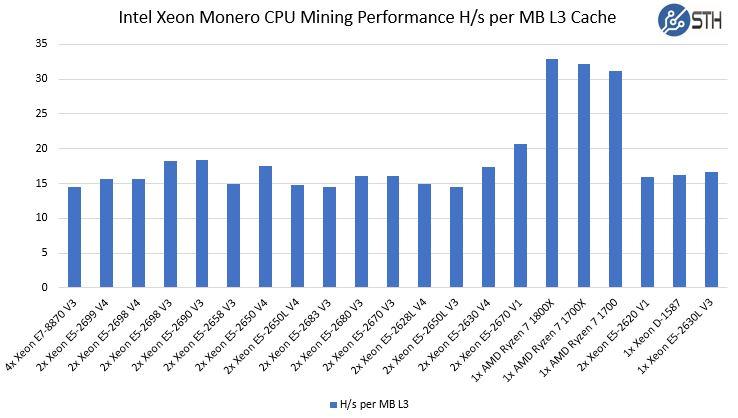 Ryzen Monero CPU Mining Performance Performance Per MB L3 Cache