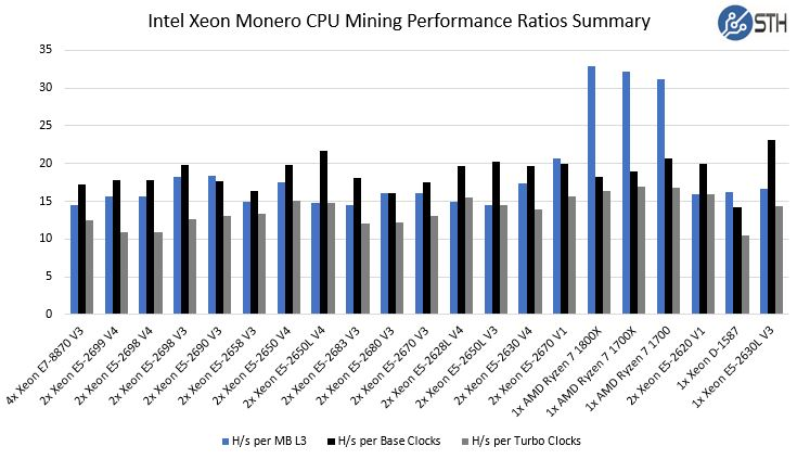 Ryzen Monero CPU Mining Performance Ratios Summary