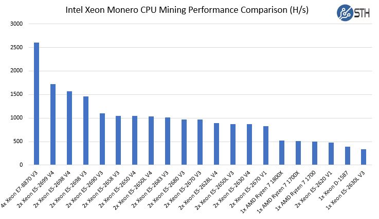 Ryzen Monero CPU Mining Performance Raw Performance