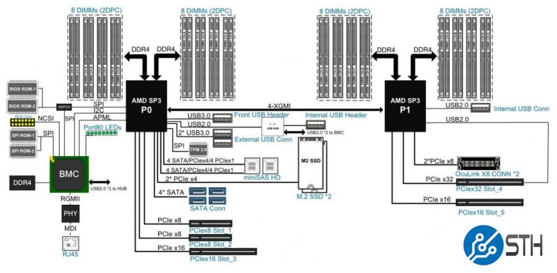 AMD Naples Server Block Diagram