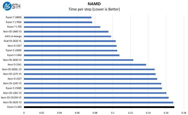 AMD Ryzen 5 1400 NAMD Benchmark