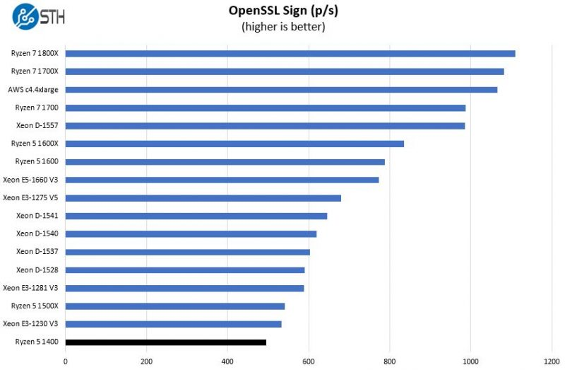 AMD Ryzen 5 1400 OpenSSL Sign Benchmark