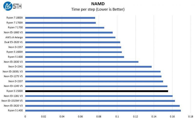 AMD Ryzen 5 1500X NAMD Benchmark