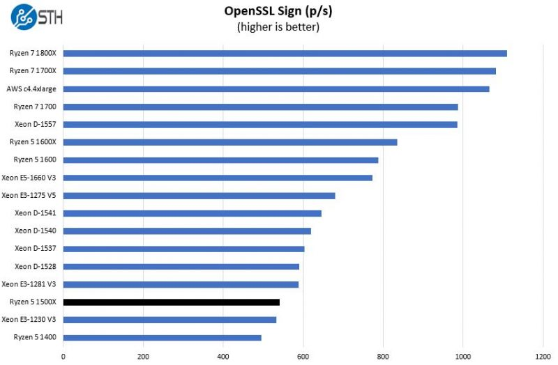 AMD Ryzen 5 1500X OpenSSL Sign Benchmark