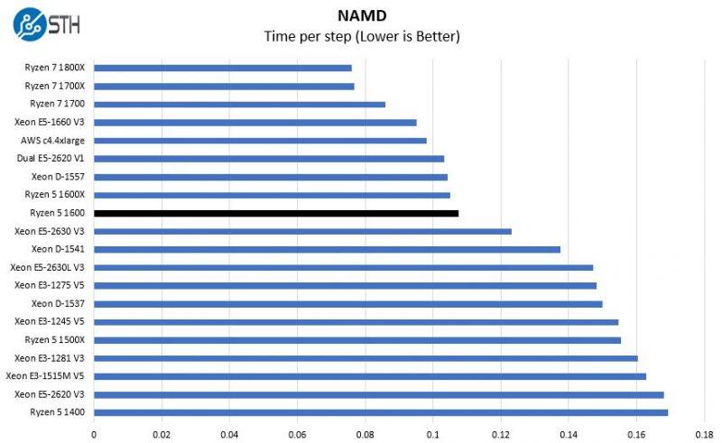 AMD Ryzen 5 1600 NAMD Benchmark