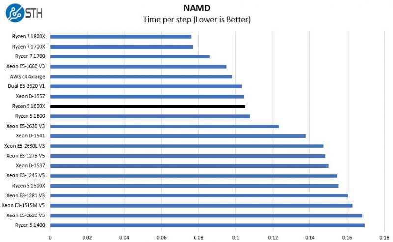 AMD Ryzen 5 1600X NAMD Benchmark