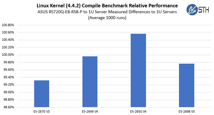 ASUS RS720Q E8 RS8 P Performance Comparison To 1U Servers Zoomed