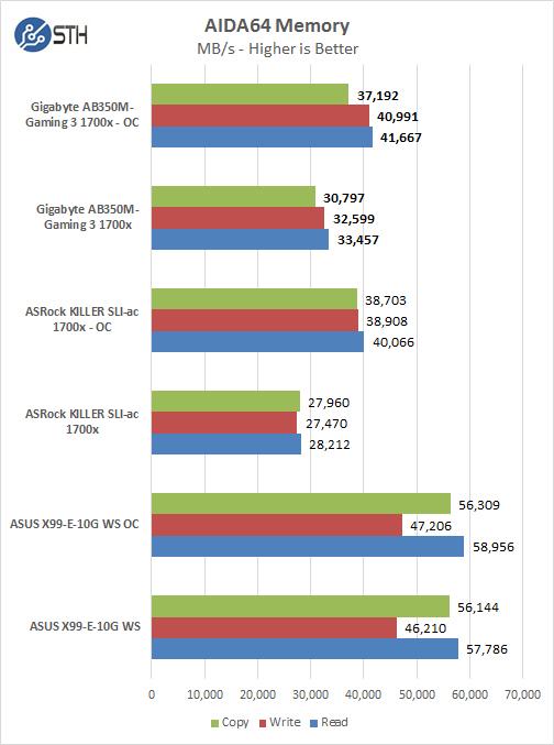 Gigabyte AB350M Gaming 3 AIDA64 Memory Test