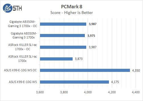 Gigabyte AB350M Gaming 3 PCMark 8