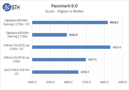 Gigabyte AB350M Gaming 3 Passmark 9