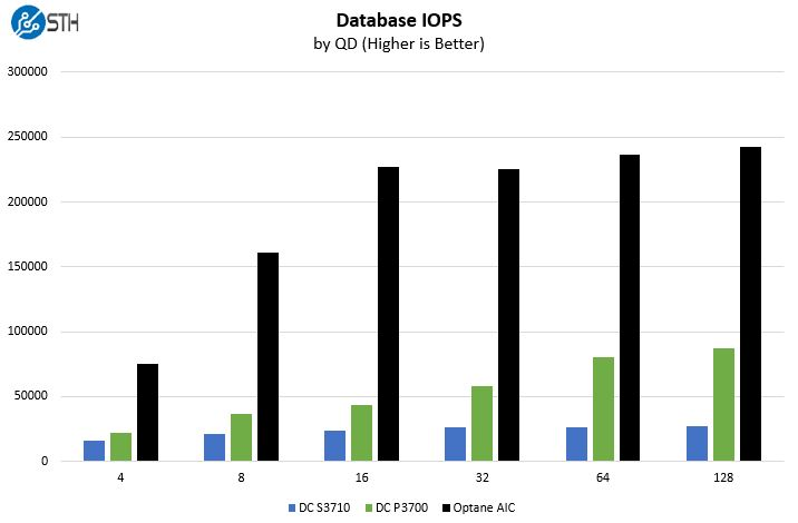 Intel Optane Database Benchmark IOPS