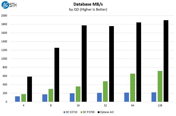 Intel Optane Database Benchmark MBps
