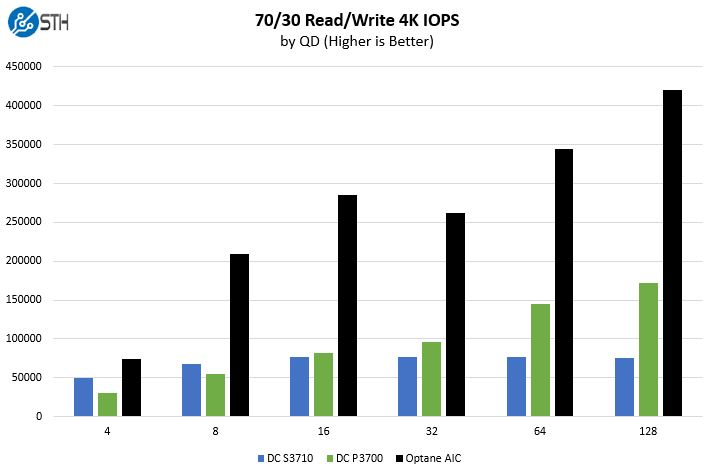 Intel Optane Mixed 7030 Benchmark IOPS