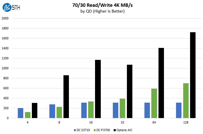 Intel Optane Mixed 7030 Benchmark MBps