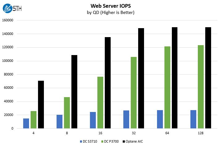 Intel Optane Web Server Benchmark IOPS