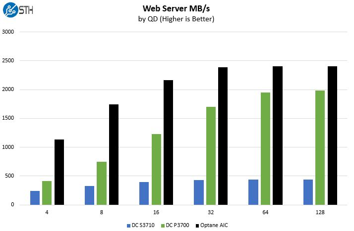 Intel Optane Web Server Benchmark MBps