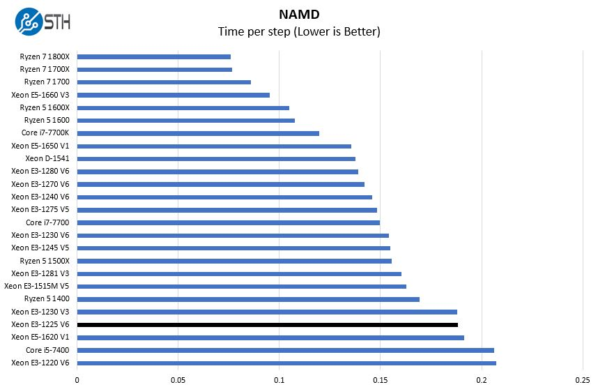 Intel Xeon E3 1225 V6 NAMD Benchmark