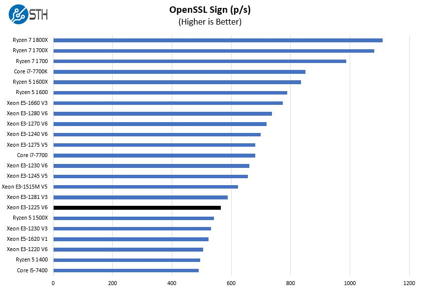 Intel Xeon E3 1225 V6 OpenSSL Sign Benchmark