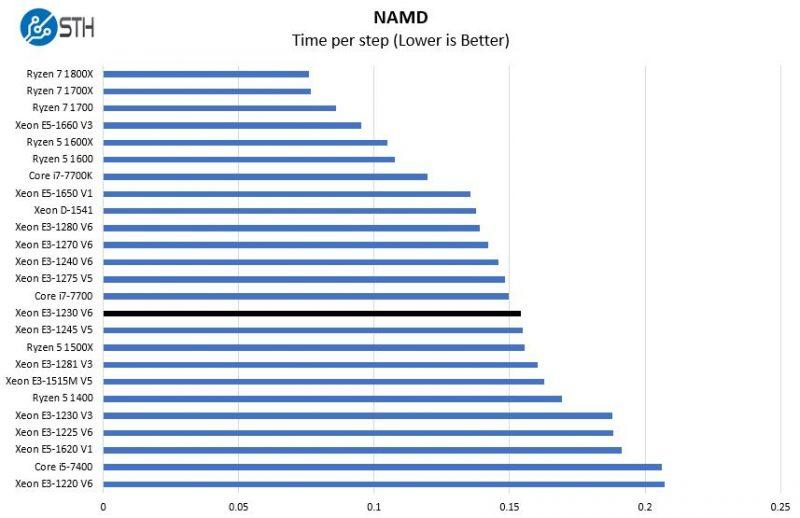 Intel Xeon E3 1230 V6 NAMD Benchmark