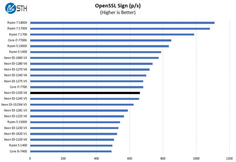Intel Xeon E3 1230 V6 OpenSSL Sign Benchmark