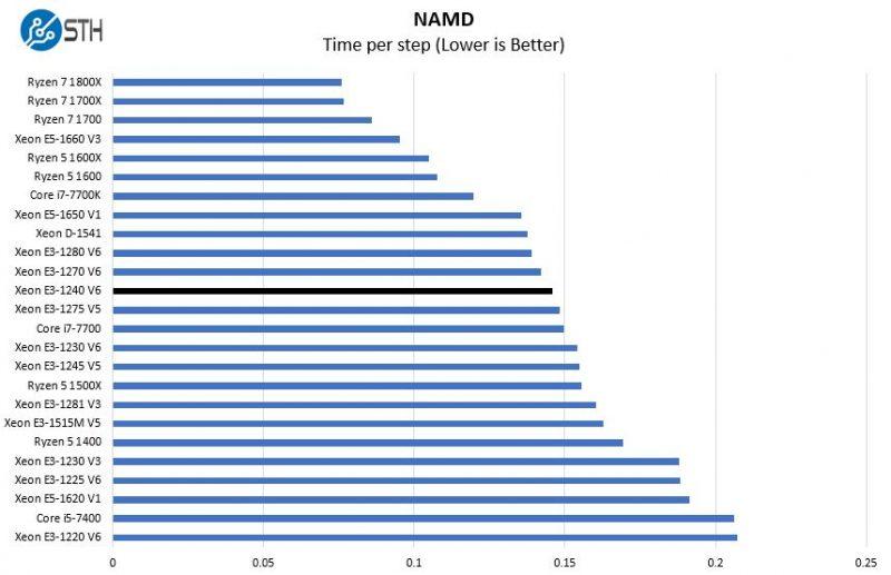 Intel Xeon E3 1240 V6 NAMD Benchmark