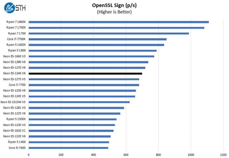 Intel Xeon E3 1240 V6 OpenSSL Sign Benchmark