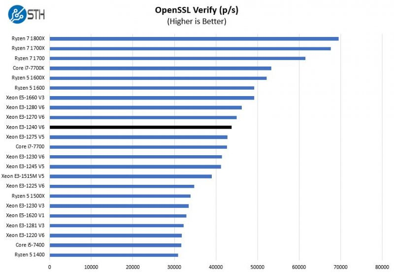 Intel Xeon E3 1240 V6 OpenSSL Verify Benchmark
