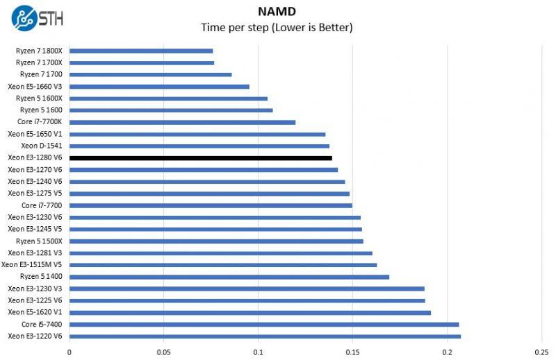 Intel Xeon E3 1280 V6 NAMD Benchmark