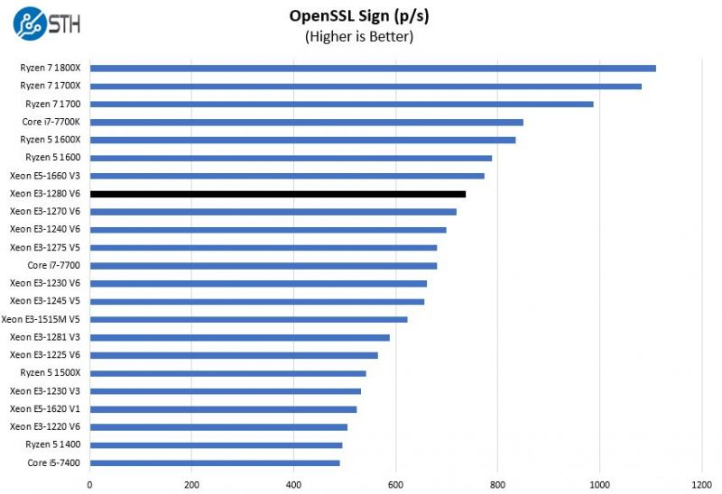 Intel Xeon E3 1280 V6 OpenSSL Sign Benchmark