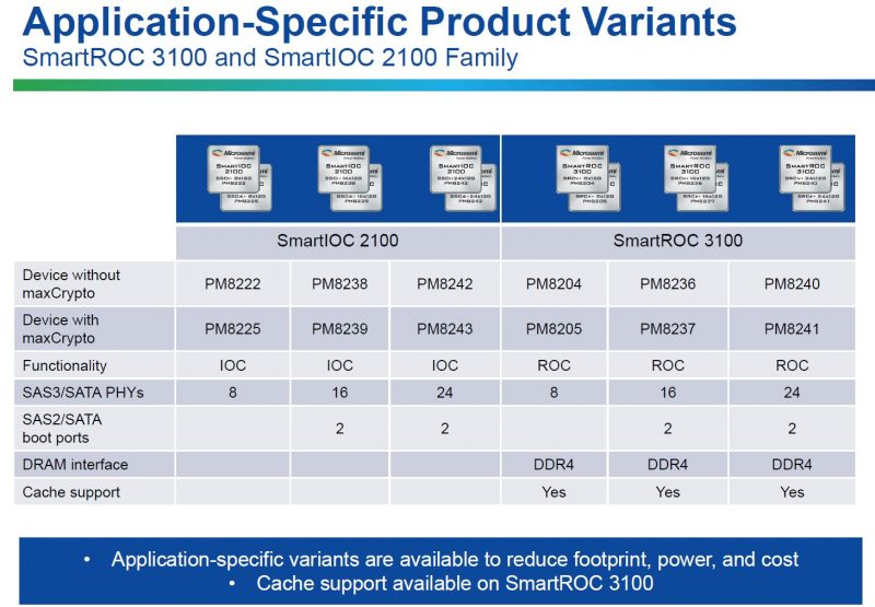 Microsemi SmartROC 3100 And SmartIOC 2100 Family Variants