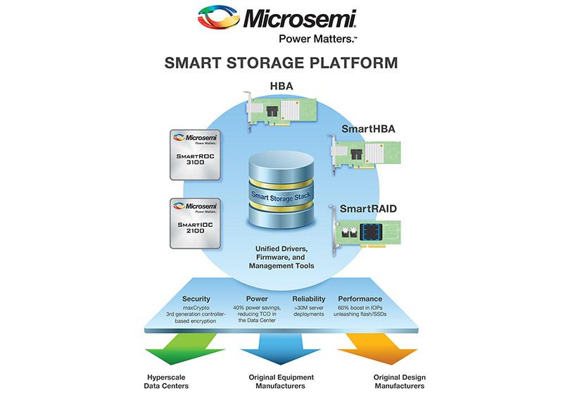 Microsemi SmartROC 3100 and 2100 wide