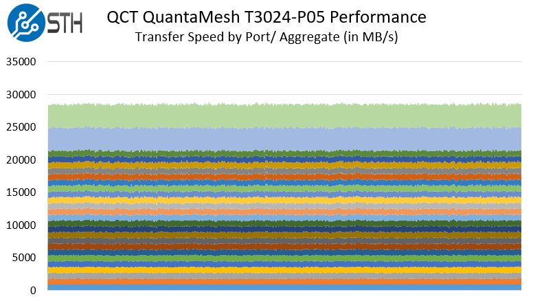 QCT QuantaMesh T3024 P05 Aggregate Performance