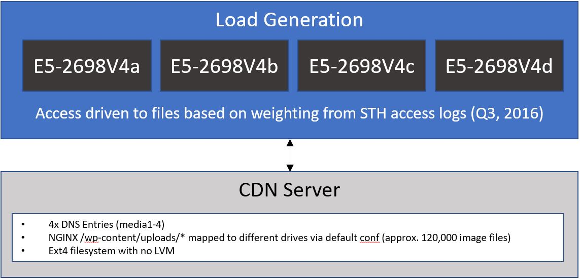 STH WP CDN Server Test Setup Diagram