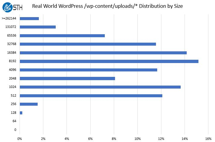 STH WP Distribution Of Uploads By Size